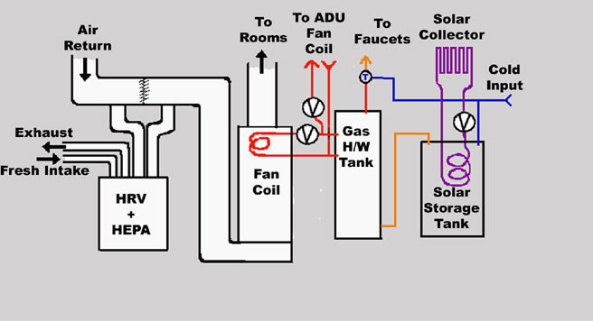 hvac diagram